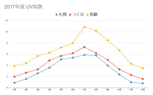 沖縄UV指数