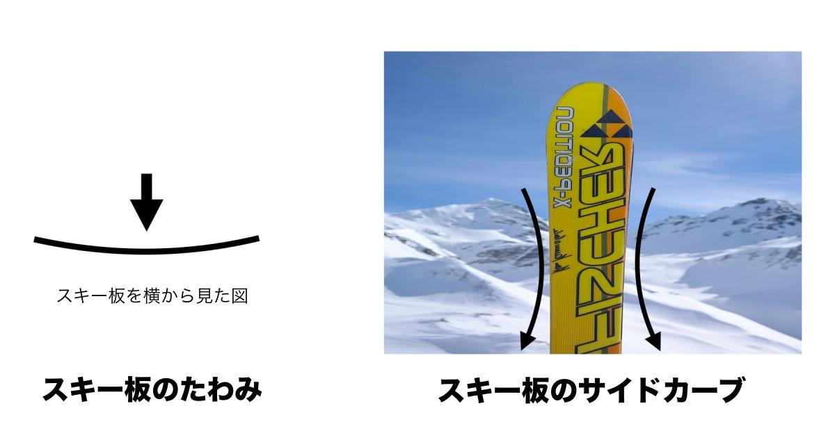 なぜ、スキー板は曲がるのか