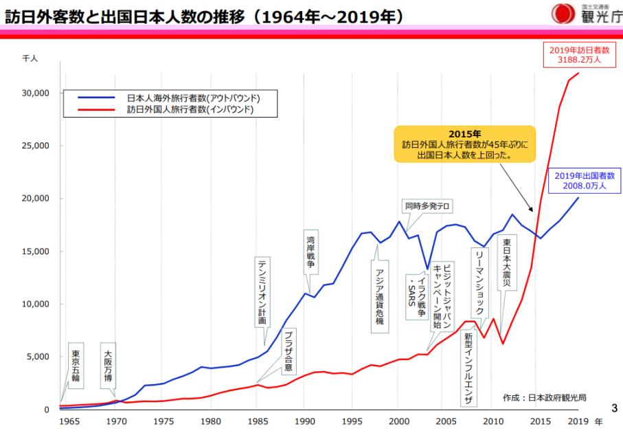 日本人海外旅行者数
