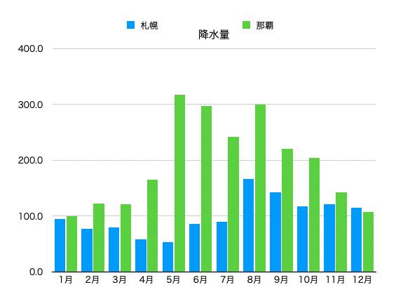沖縄と北海道の降雨量比較