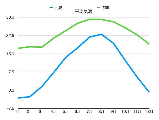沖縄と北海道の平均気温