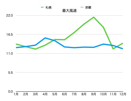沖縄と北海道の最大風速比較