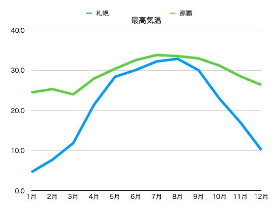 沖縄と北海道の最高気温比較