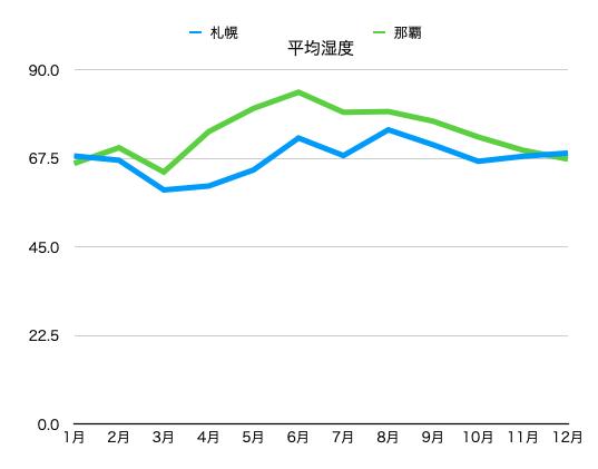 沖縄と北海道の湿度比較