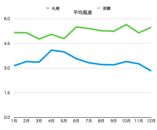 沖縄と北海道の風速比較