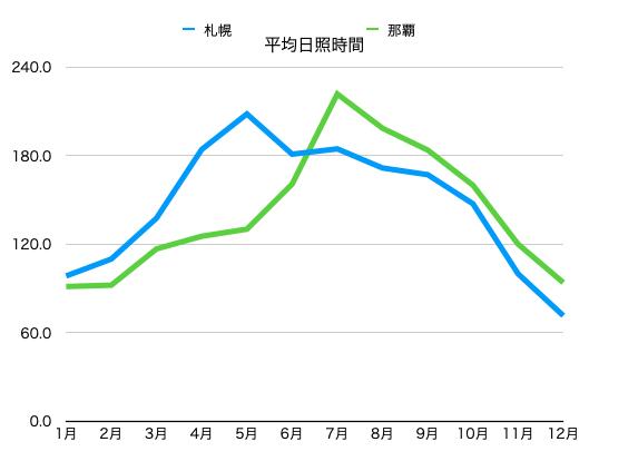 沖縄と北海道の日照時間比較