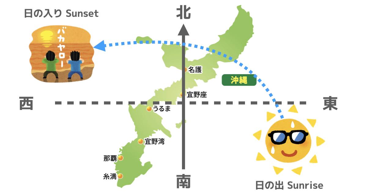沖縄での太陽の動き