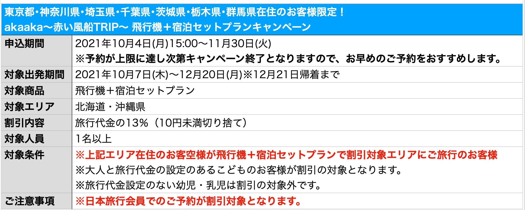 日本旅行〜赤い風船TRIP〜キャンペーンの概要
